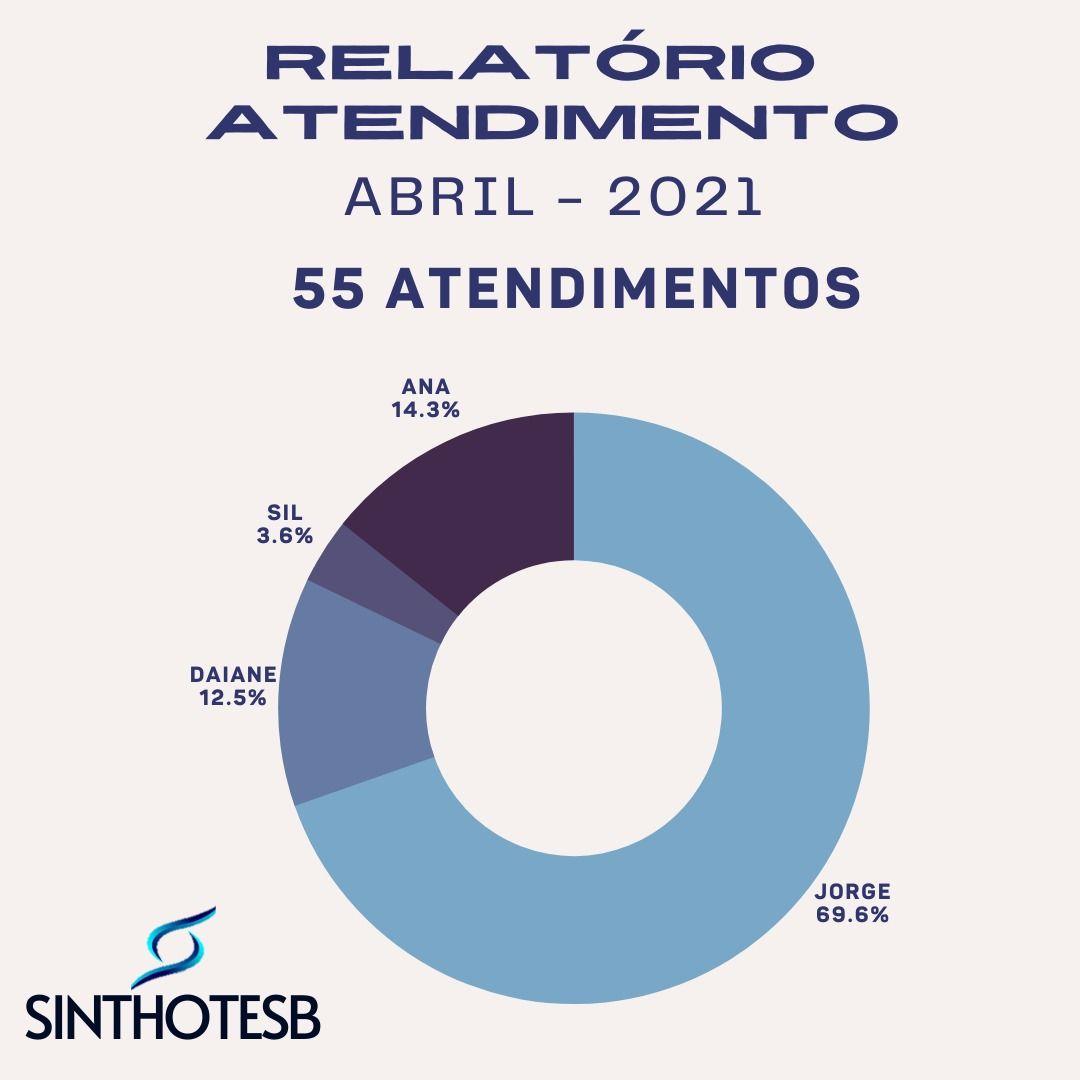 o_sinthoteb_apresenta_o_relatório_de_atendimento_do_mês_de_abril_de_2021_em_alguns_de_nossos_setores_(2)
