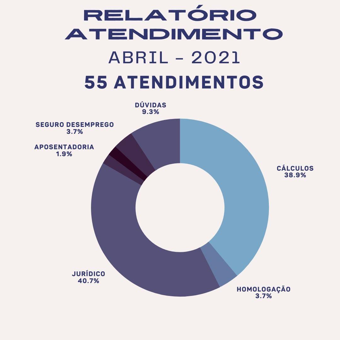 o_sinthoteb_apresenta_o_relatório_de_atendimento_do_mês_de_abril_de_2021_em_alguns_de_nossos_setores_(3)